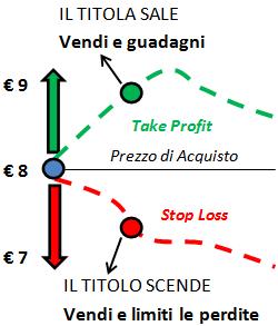 Stop Loss e Take Profit - Esempio operazione long