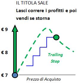 Trailing Stop - Esempio di operazione long