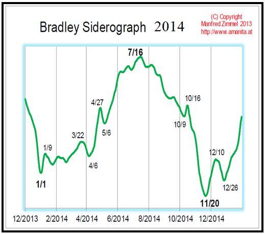 Bradley 2014