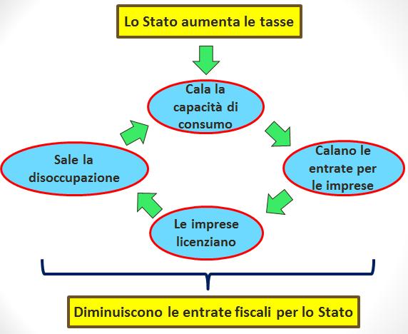 Circolo vizioso innescato da aumento tasse