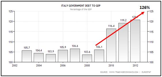 Debito/PIL