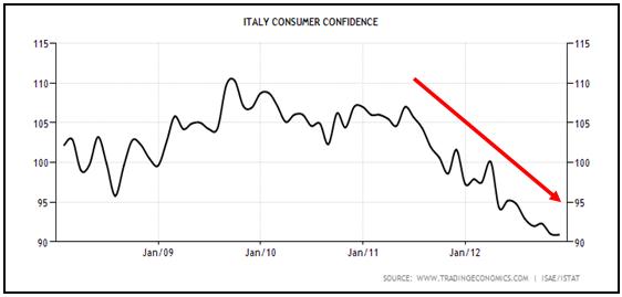 Fiducia dei consumatori