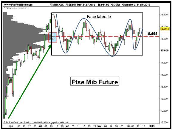 FTSE Mib Full1212 Future