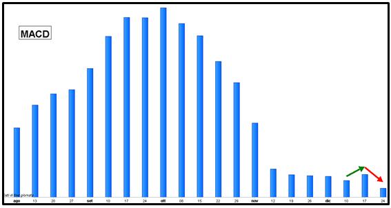 S&P 500 - MACD - Grafico nr. 3