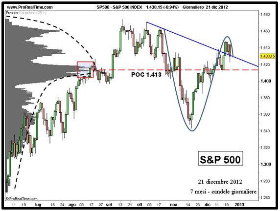 S&P 500 - Analisi volumi - Grafico nr. 4