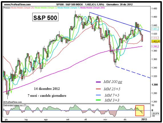 S&P 500 - Grafico nr. 1