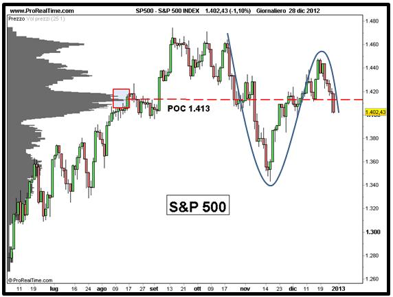 S&P 500 - Analisi volumi - Grafico nr. 7