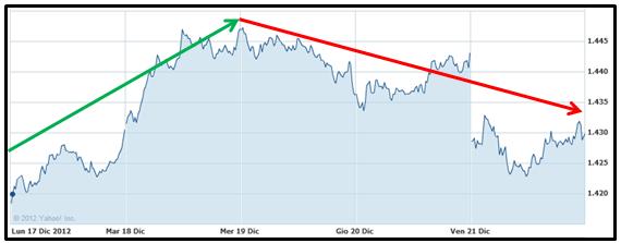 S&P 500 - Andamento settimanale - Grafcio nr. 3
