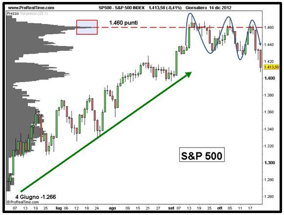 S&P 500 - Analisi volumi - Grafico nr. 2