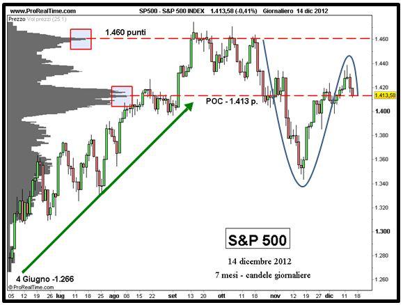 S&P 500 - Analisi volumi - Grafico nr. 3