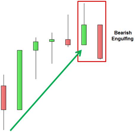 S&P 500 - Engulfing Bearish