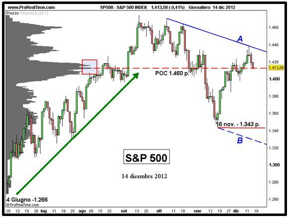 S&P 500 - Massimi decrescenti - Grafico n. 4