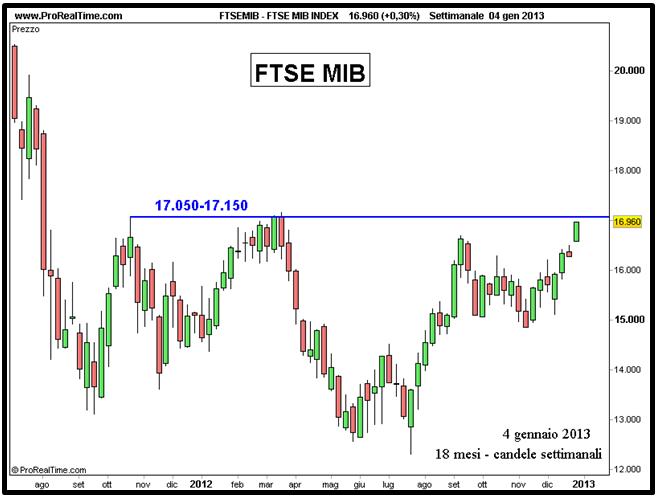 FTSE MIB -  Resistenza - Grafico nr. 4