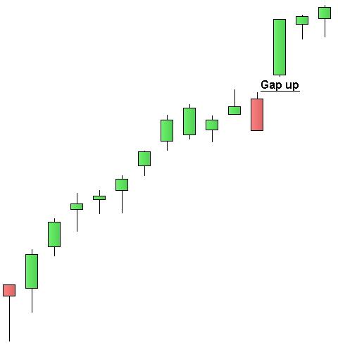 FTSE MIB - Gap Up giornaliero - Grafico nr. 2