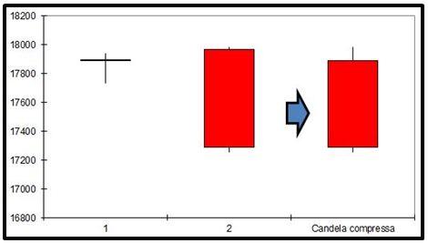 FTSE MIB - Compressione Engulfing Bearish - Grafico nr. 2