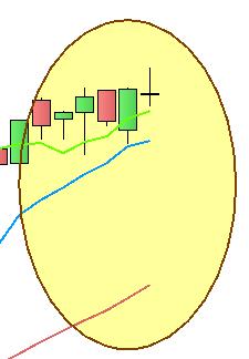 FTSE MIB - Analisi trend