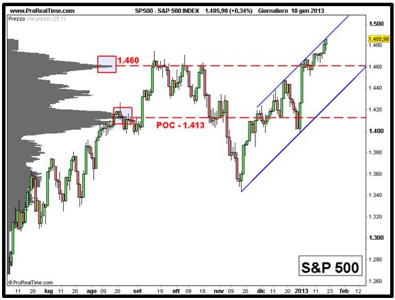 S&P 500 - Grafico nr. 2