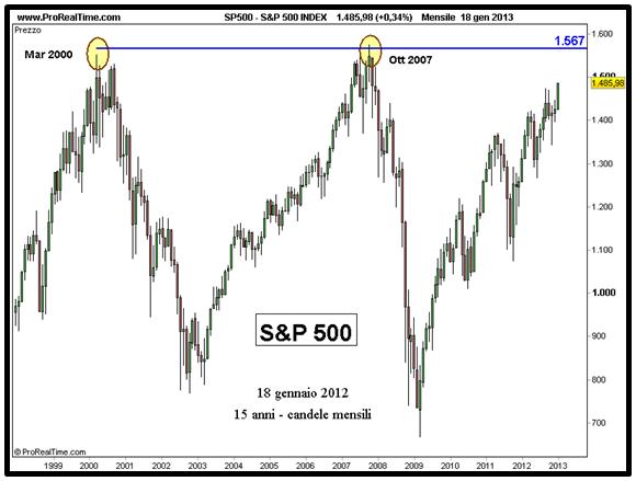 S&P 500 - Grafico nr. 5
