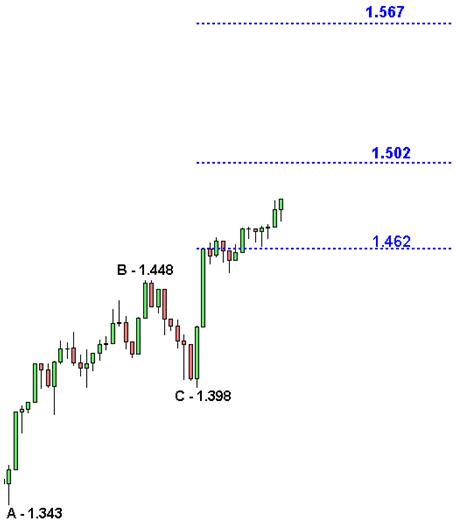 S&P 500 - Estensioni di Fibanacci - Grafico nr. 4