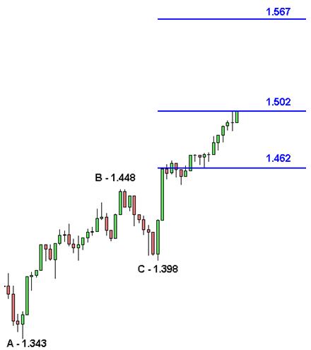 S&P 500 - Estensioni di Fibonacci - Grafico nr. 2