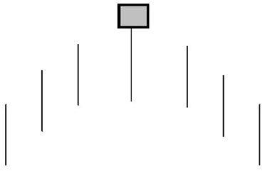 Hanging Man - Grafico nr. 4