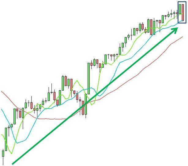 S&P 500 - Engulfing Bearish - Grafico nr. 1