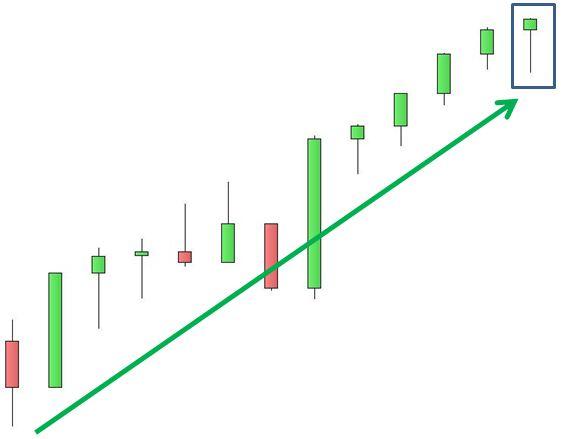 S&P 500 - Hnaging Man - Grafico nr. 3