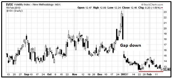 S&P 500 - VIX - Grafico nr. 2
