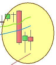 Ftse Mib - Grafico nr. 3