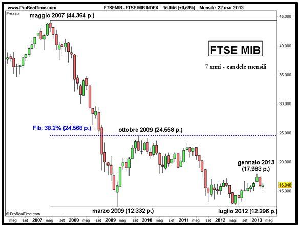 2131524c29 Ftse Mib: partiamo dal 2007 - Finanza e DintorniFinanza e Dintorni