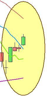 Ftse Mib - Analisi trend - Grafico nr. 2