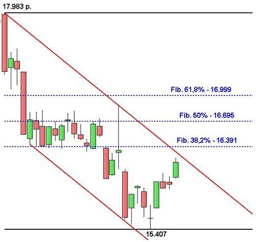 Ftse Mib - Ritracciamenti Fibonacci - Grafico nr. 3