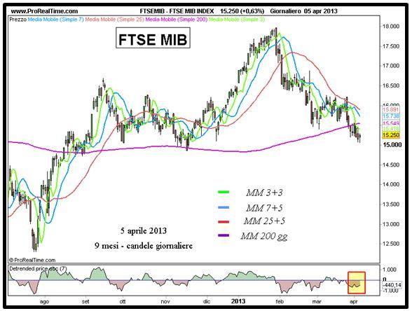Ftse Mib - Grafico nr. 1