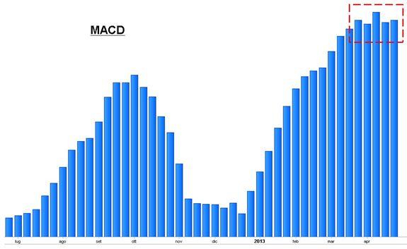 S&P 500 - MACD - Grafico nr. 2