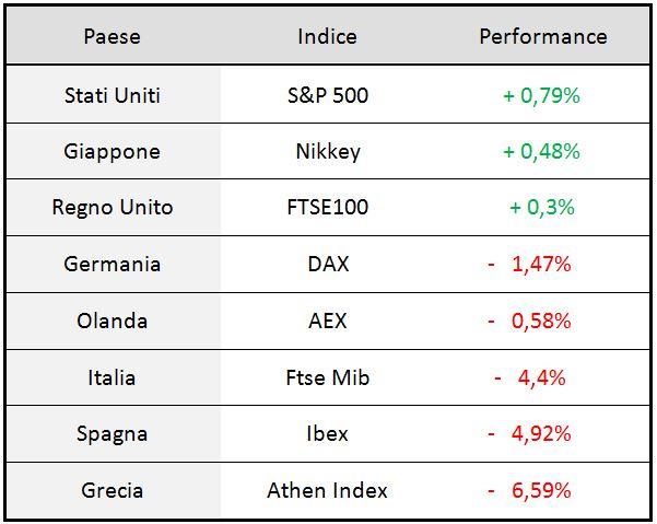 Performance settimanali di alcuni indici azionari