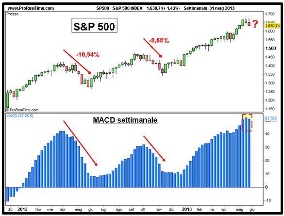 Grafico nr. 3 - S&P 500 - MACD settimanale