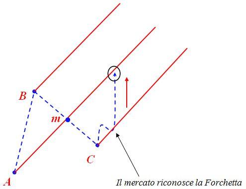 Grafico nr. 5 - Forchetta di Andrew - Esempio scolastico