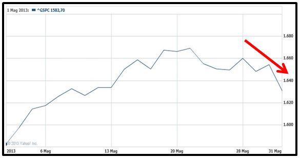 Grafico nr. 2 - S&P 500 - Andamento mensile