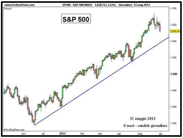 Grafico nr. 4 - S&P 500 - Trendline rialzista