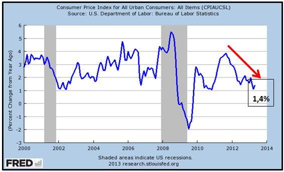 Inflazione Stati Uniti