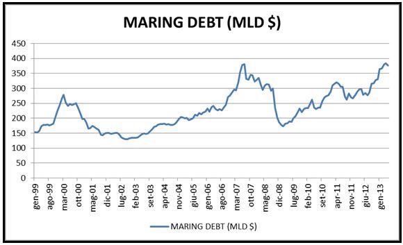 Grafico nr. 1 - Margin Debt