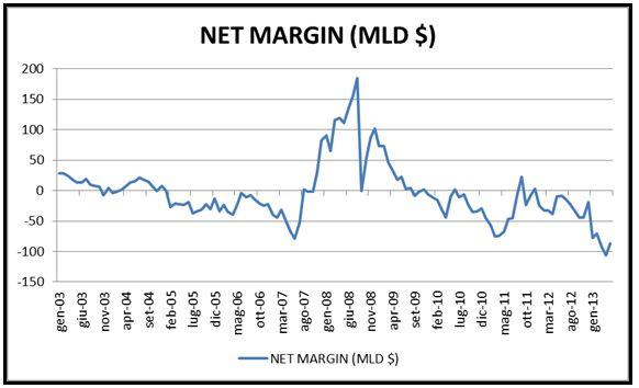 Grafico nr. 2 - Net Margin