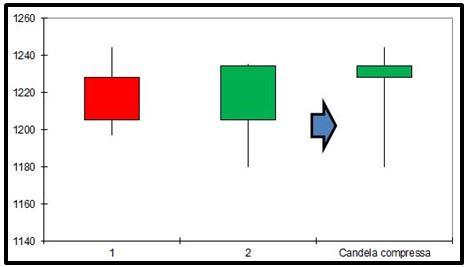 Grafico nr. 4 - ORO - Compressione Engulfing Bullish