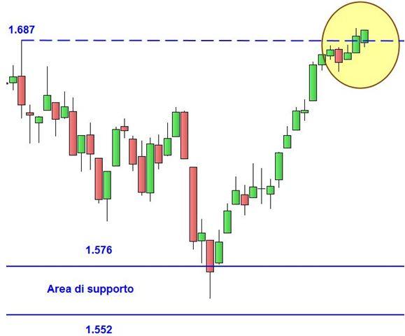 Grafico nr. 2 - S&P 500