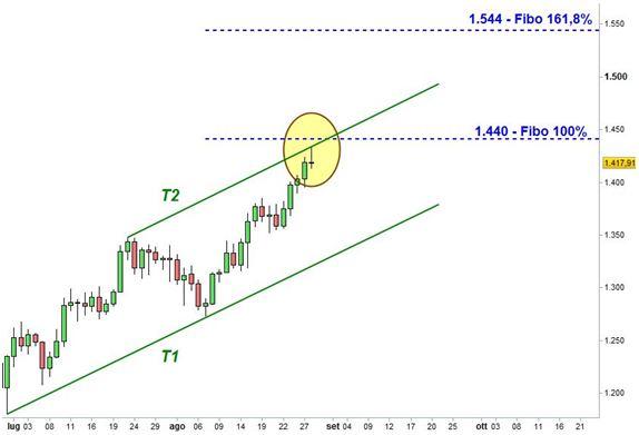 Oro - Trendline e livelli di estensione di Fibonacci