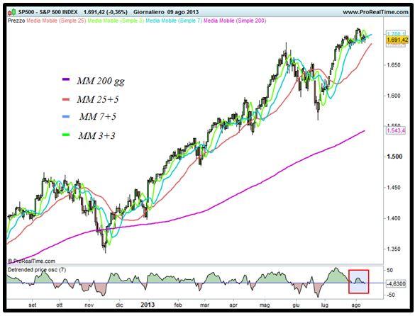 Grafico nr. 1 - S&P 500