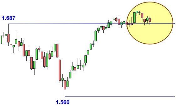 Grafico nr. 2 - S&P 500 - Supporti