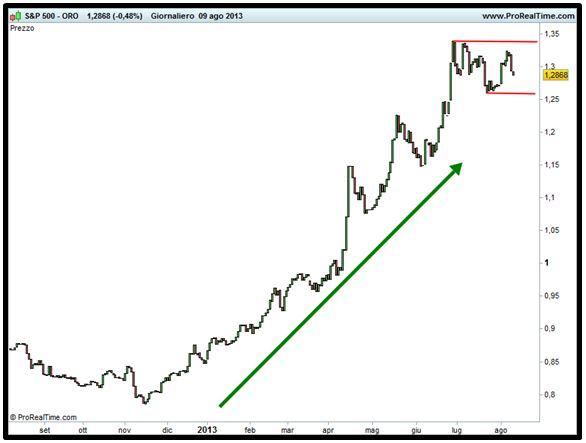 Grafico nr. 3 - Spread S&P 500 - Oro