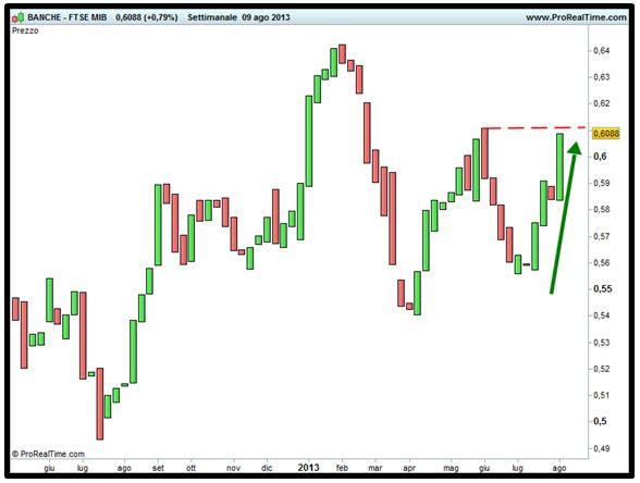 Grafico nr. 2 - Spread Ftse Italia Banche - Ftse Mib