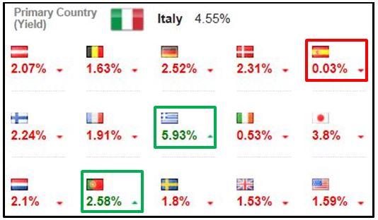Spread Italia - altri Paesi